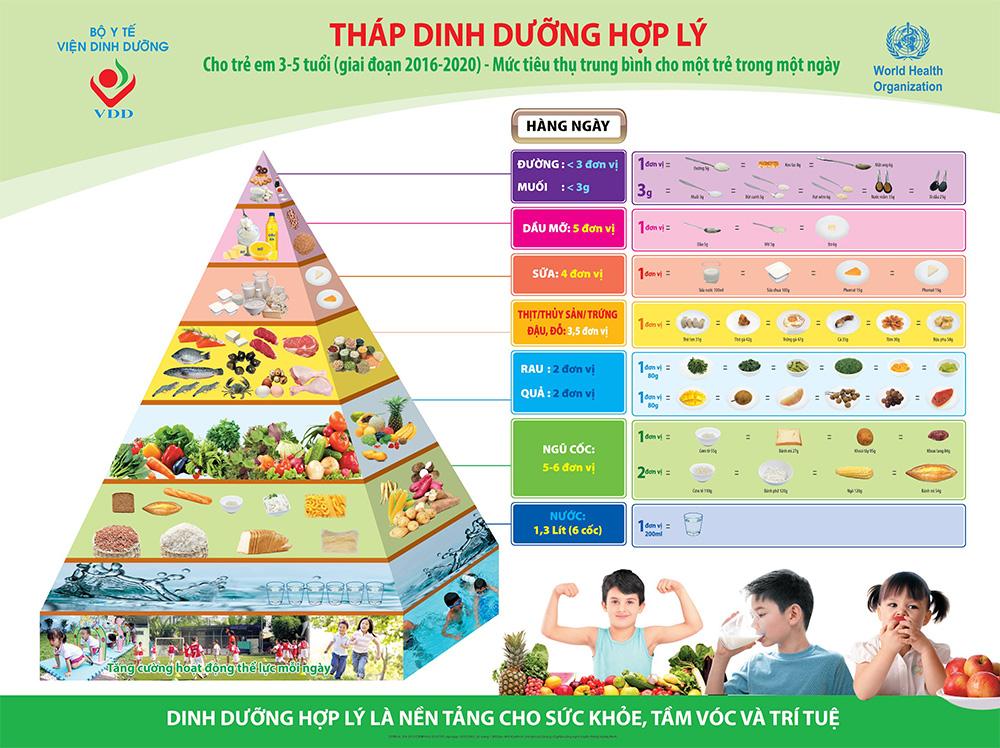 Chế độ dinh dưỡng cho trẻ dưới 5 tuổi trong dự phòng Covid-19
